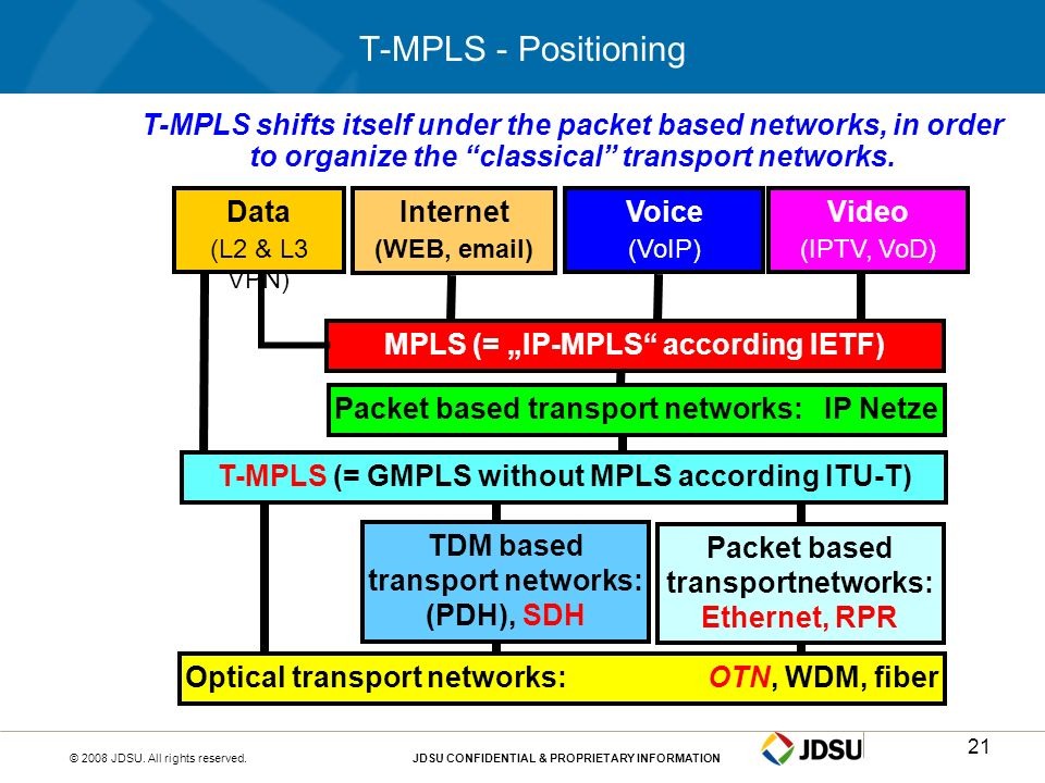 © 2008 JDSU. All rights reserved.JDSU CONFIDENTIAL & PROPRIETARY INFORMATION21 T-MPLS - Positioning T-MPLS shifts itself under the packet based networ