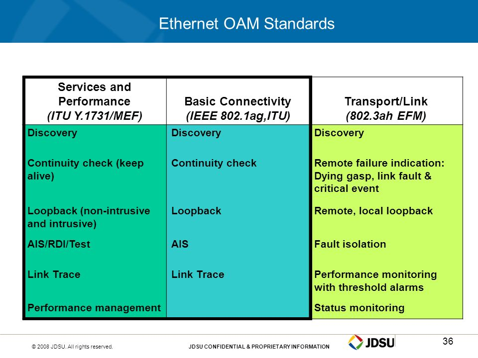 © 2008 JDSU. All rights reserved.JDSU CONFIDENTIAL & PROPRIETARY INFORMATION36 Ethernet OAM Standards Services and Performance (ITU Y.1731/MEF) Basic