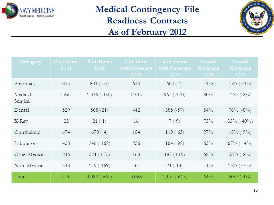 Medical Contingency File Readiness Contracts As of February 2012 10 Category# of Items 2/11 # of Items 2/12 # of Items with Coverage 2/11 # of Items w