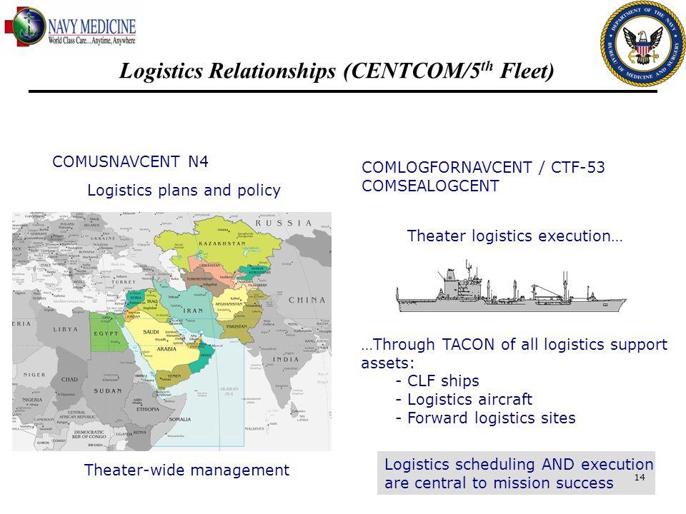 Theater-wide management …Through TACON of all logistics support assets: - CLF ships - Logistics aircraft - Forward logistics sites Logistics schedulin