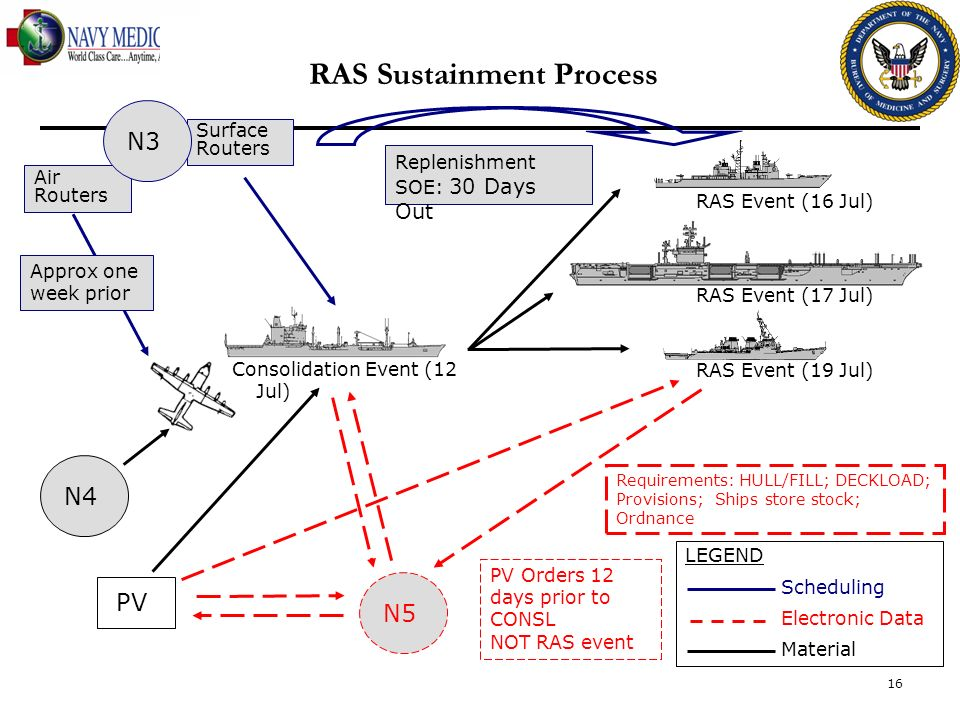 RAS Sustainment Process Consolidation Event (12 Jul) N5 Surface Routers RAS Event (16 Jul) RAS Event (17 Jul) RAS Event (19 Jul) Air Routers N3N4 Requ