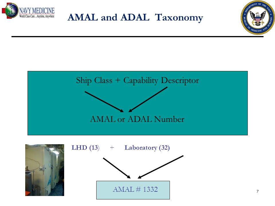 Ship Class + Capability Descriptor AMAL or ADAL Number LHD (13) + Laboratory (32) AMAL # 1332 7