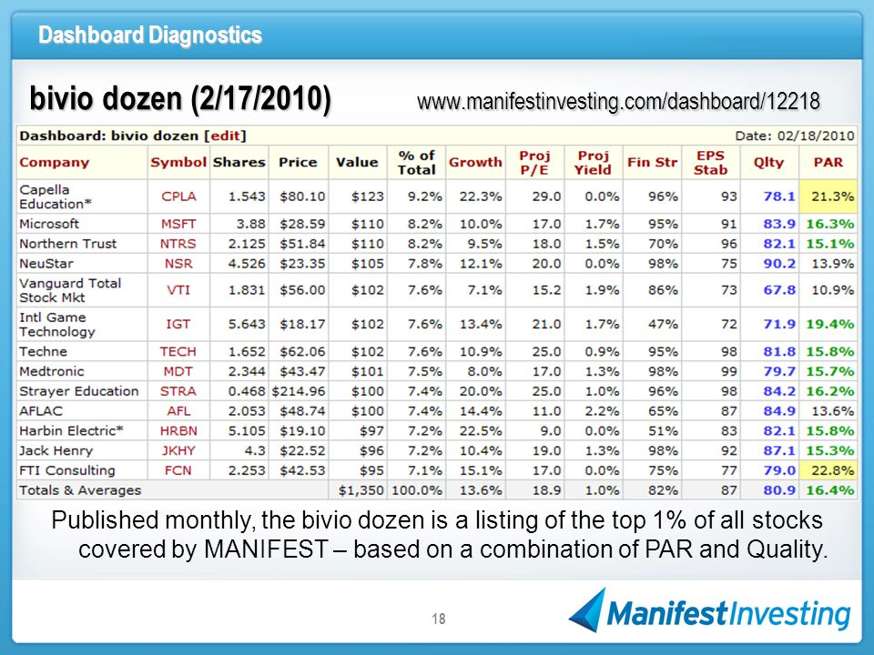 Dashboard Diagnostics 18 bivio dozen (2/17/2010) www.manifestinvesting.com/dashboard/12218 Published monthly, the bivio dozen is a listing of the top 1% of all stocks covered by MANIFEST – based on a combination of PAR and Quality.