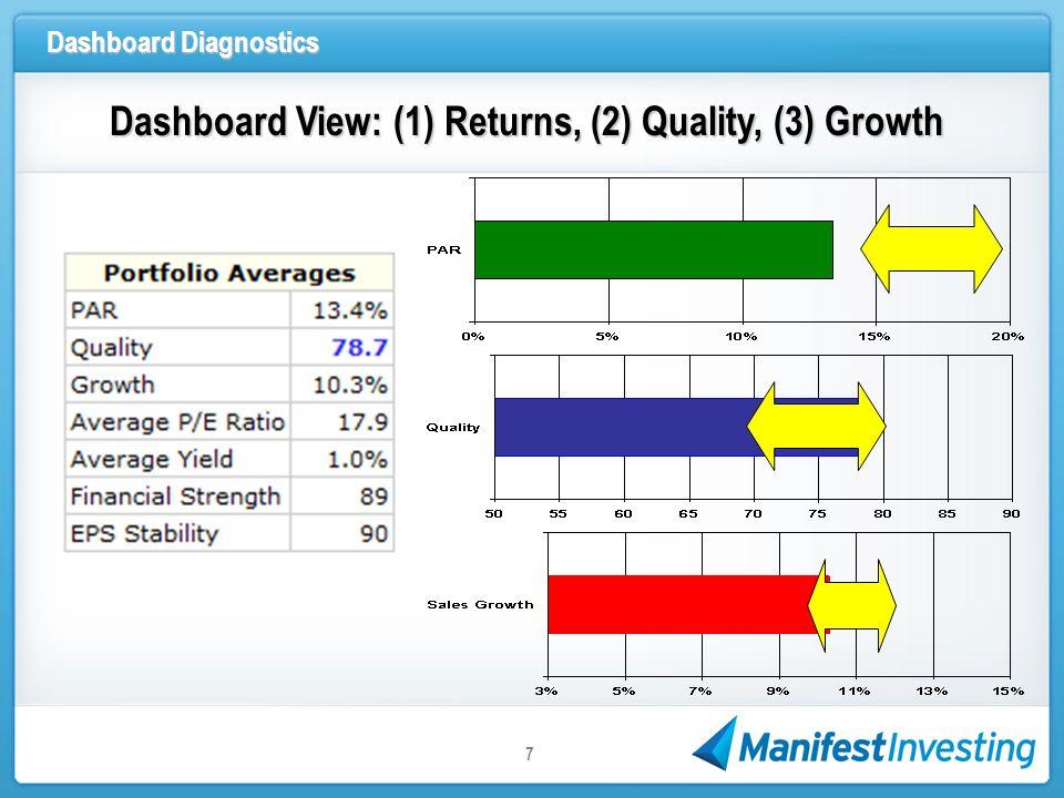 Dashboard Diagnostics 7 Dashboard View: (1) Returns, (2) Quality, (3) Growth