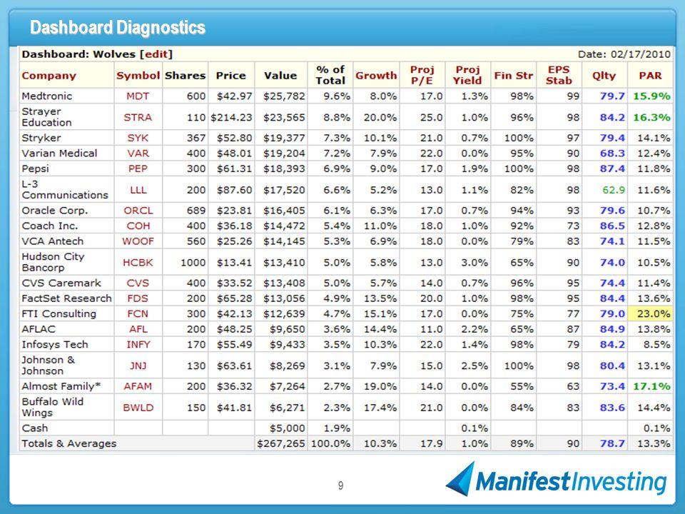 Dashboard Diagnostics 9