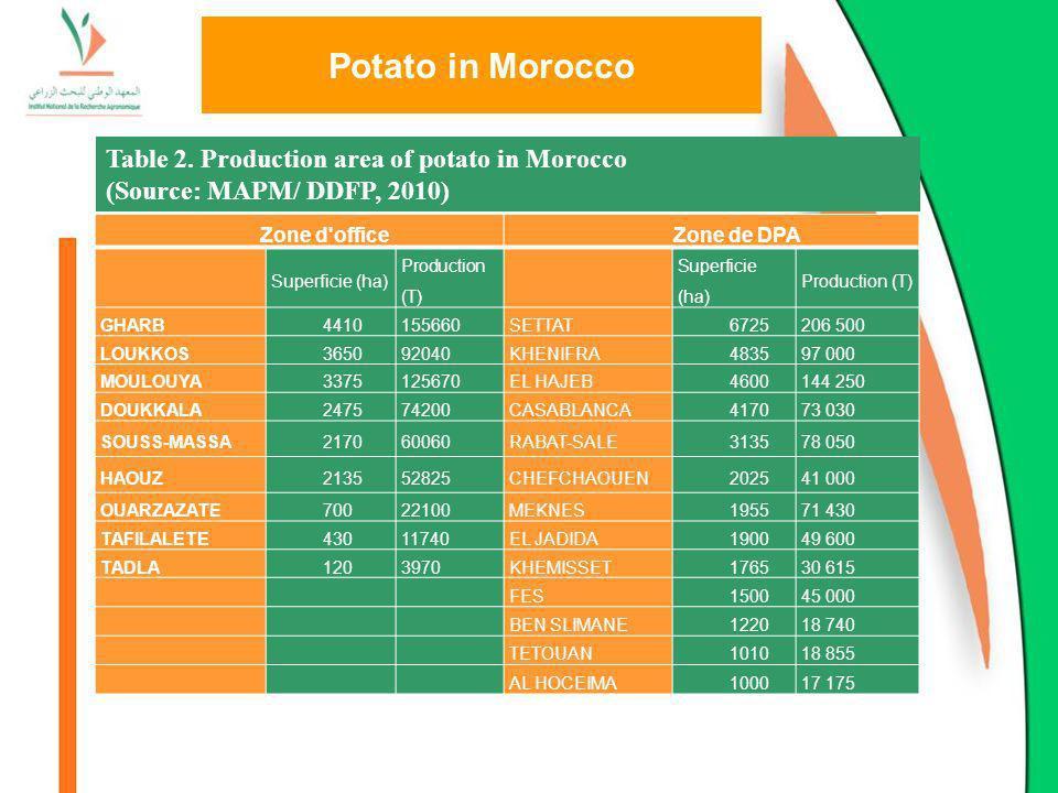 Potato in Morocco Zone d'officeZone de DPA Superficie (ha) Production (T) Superficie (ha) Production (T) GHARB4410155660SETTAT6725206 500 LOUKKOS36509