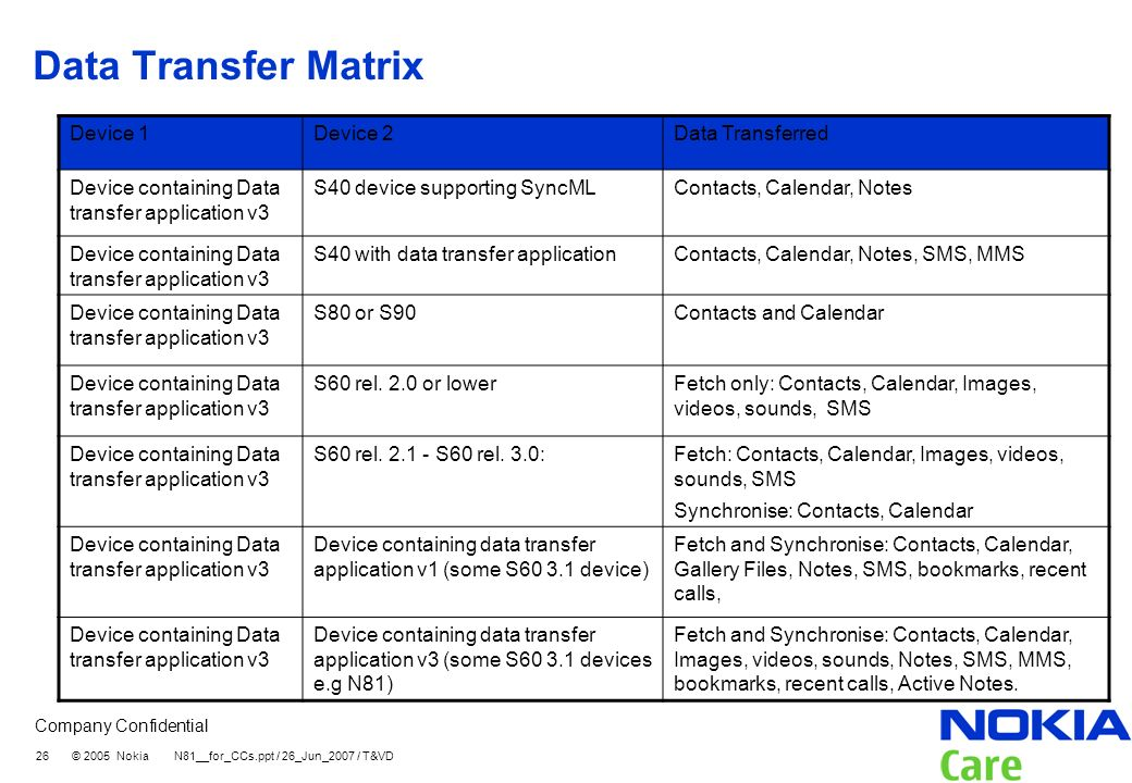 Company Confidential 26 © 2005 Nokia N81__for_CCs.ppt / 26_Jun_2007 / T&VD Data Transfer Matrix Device 1Device 2Data Transferred Device containing Dat