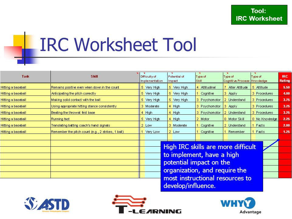 IRC Worksheet Tool Tool: IRC Worksheet High IRC skills are more difficult to implement, have a high potential impact on the organization, and require the most instructional resources to develop/influence.