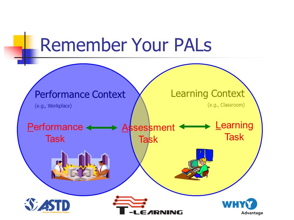 Performance Context (e.g., Workplace) Learning Context (e.g., Classroom) Remember Your PALs Performance Task Assessment Task Learning Task