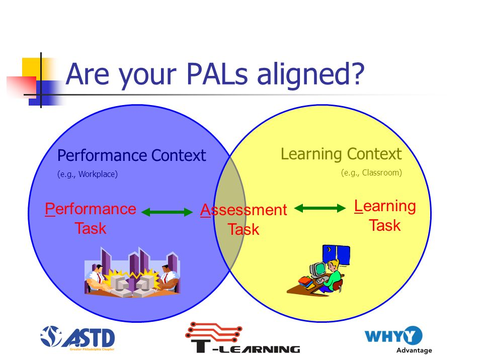 Performance Context (e.g., Workplace) Learning Context (e.g., Classroom) Are your PALs aligned.