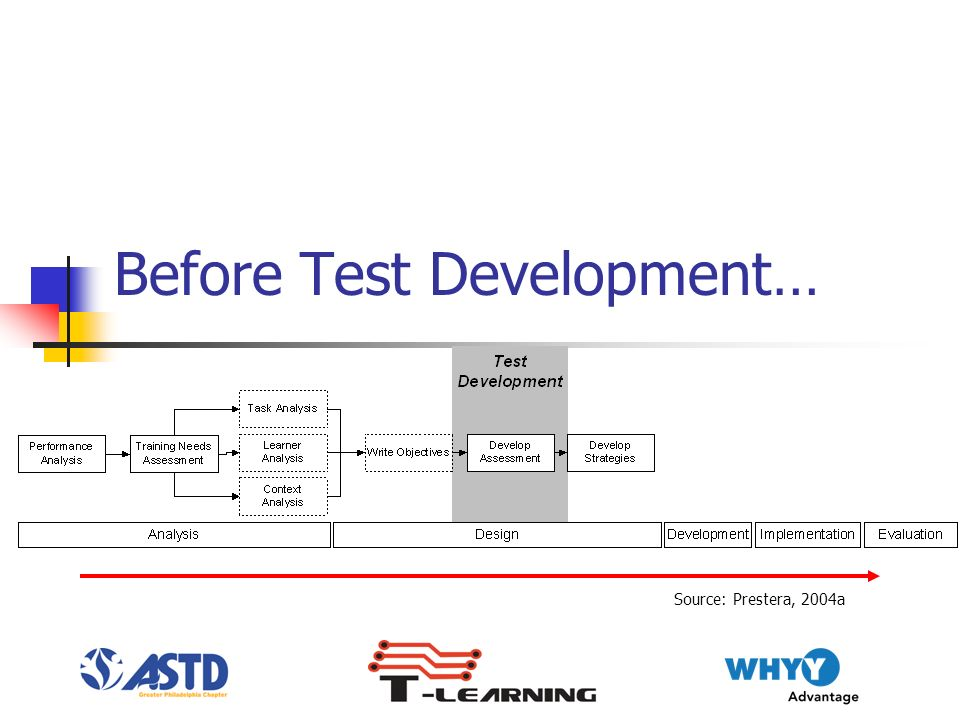Before Test Development… Source: Prestera, 2004a