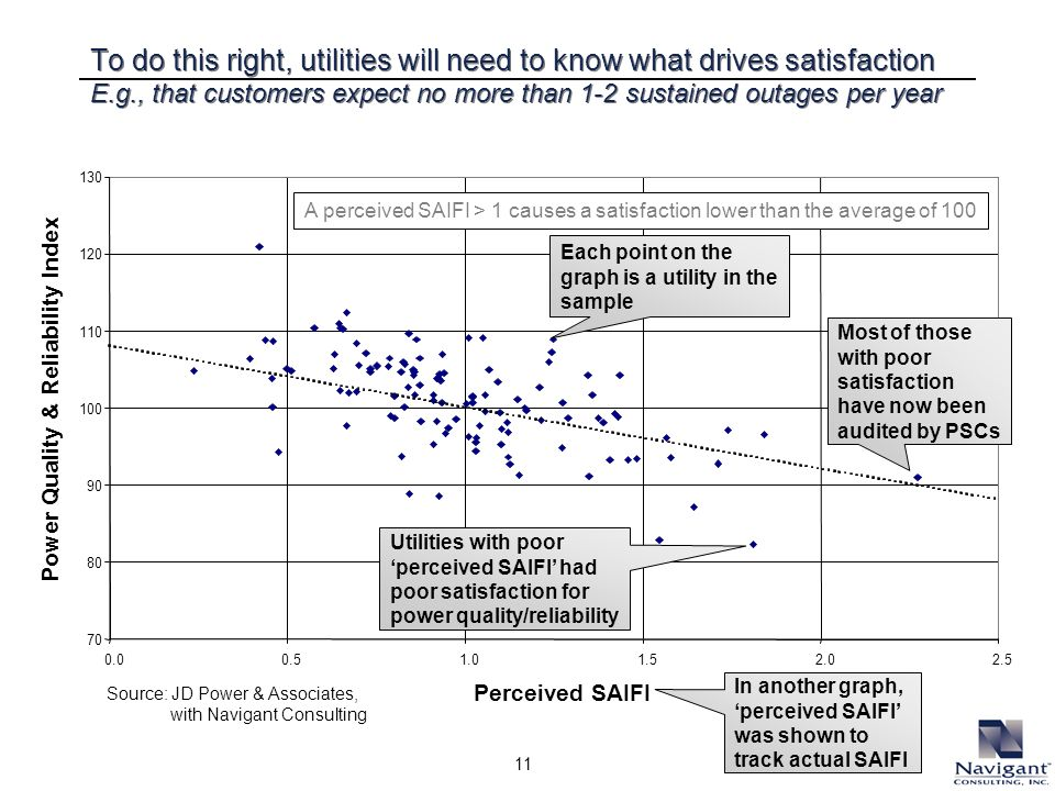 11 Perceived SAIFI Power Quality & Reliability Index A perceived SAIFI > 1 causes a satisfaction lower than the average of 100 Source: JD Power & Asso