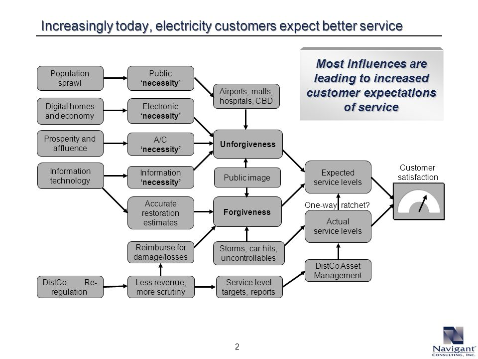 2 Increasingly today, electricity customers expect better service Most influences are leading to increased customer expectations of service Customer s