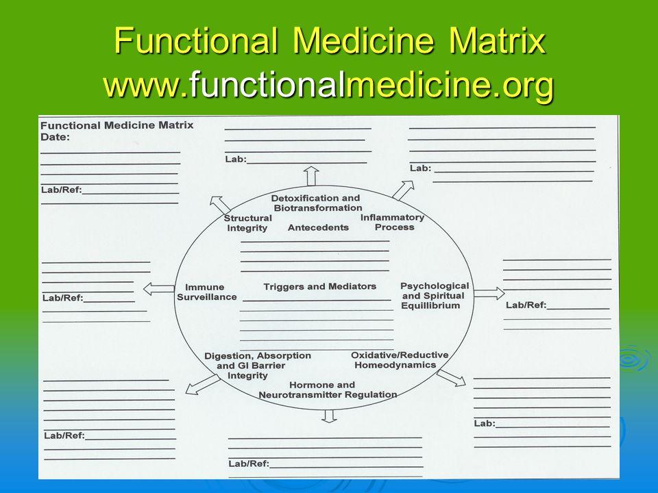 Functional Medicine Matrix www.functionalmedicine.org