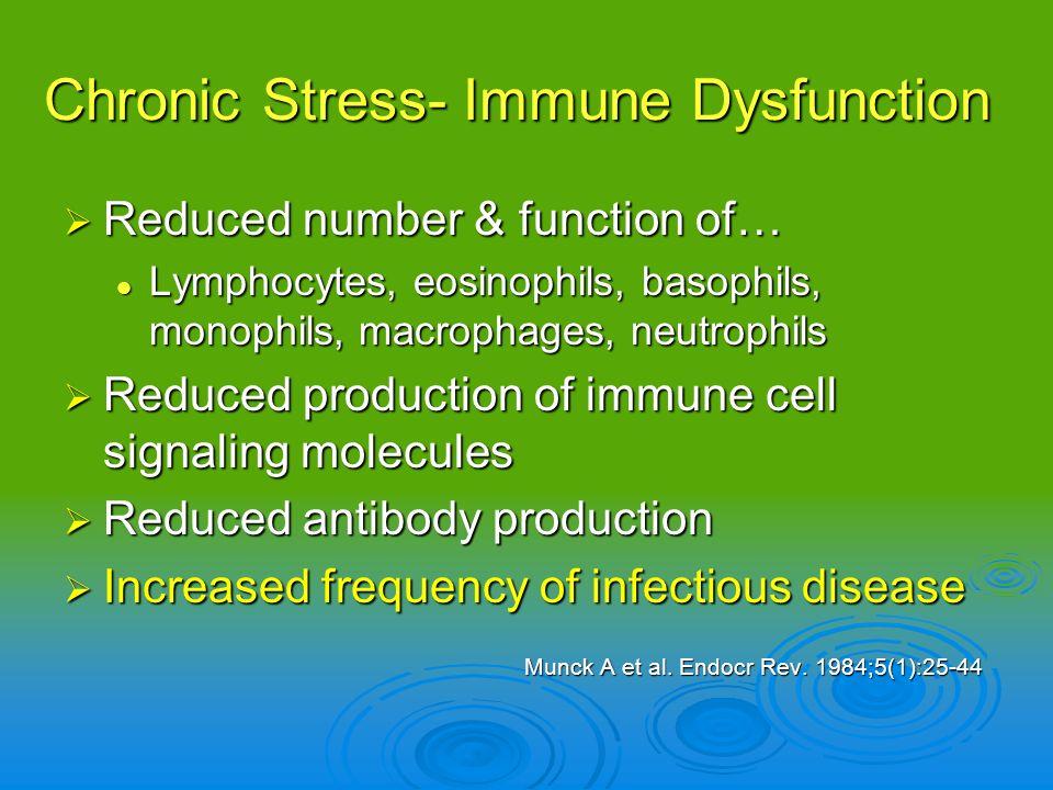 Chronic Stress- Immune Dysfunction Reduced number & function of… Reduced number & function of… Lymphocytes, eosinophils, basophils, monophils, macroph
