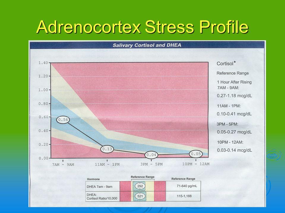 Adrenocortex Stress Profile