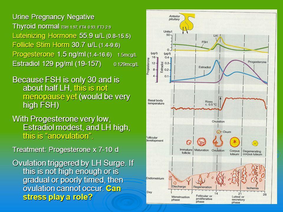 Urine Pregnancy Negative Thyroid normal TSH 1.97, FT4 0.93, FT3 2.9 Luteinizing Hormone 55.9 u/L (0.8-15.5) Follicle Stim Horm 30.7 u/L (1.4-9.6) Prog