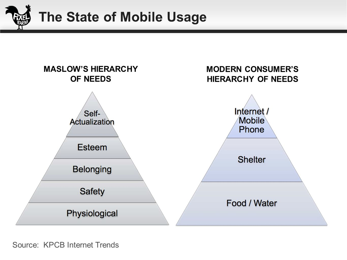 MASLOWS HIERARCHY OF NEEDS MODERN CONSUMERS HIERARCHY OF NEEDS Source: KPCB Internet Trends The State of Mobile Usage