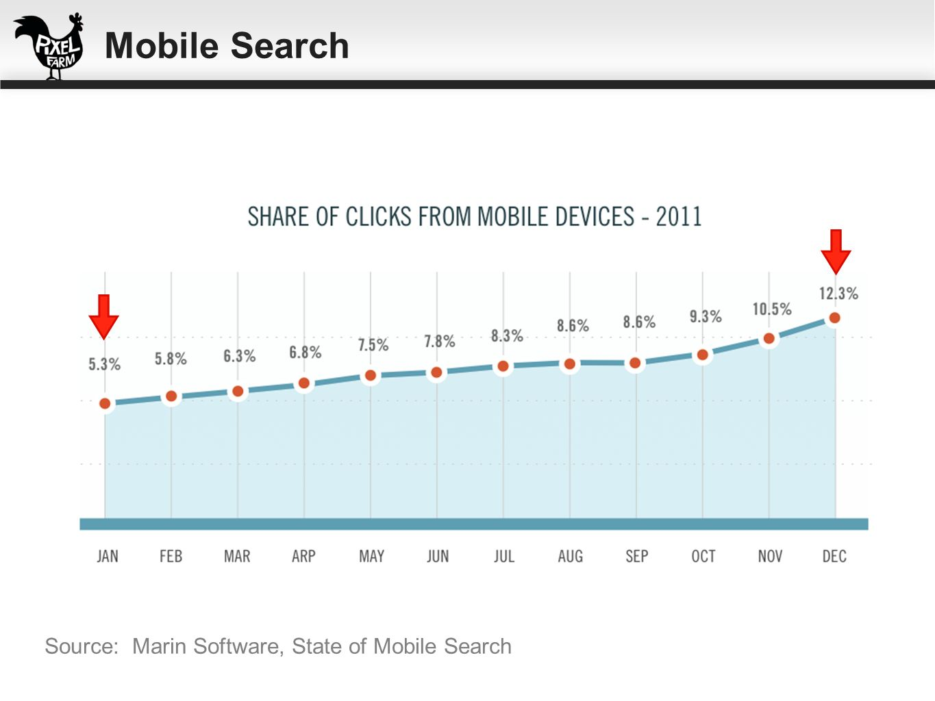 Source: Marin Software, State of Mobile Search Mobile Search