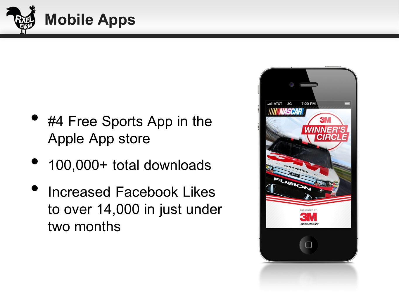 #4 Free Sports App in the Apple App store 100,000+ total downloads Increased Facebook Likes to over 14,000 in just under two months Mobile Apps