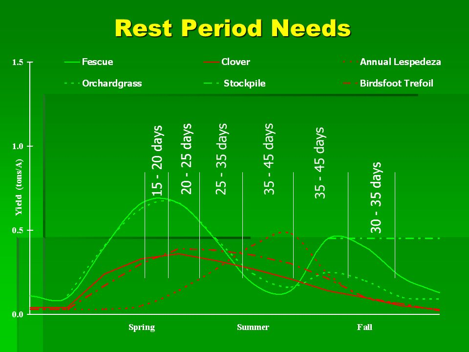 Rest Period Needs 15 - 20 days 20 - 25 days 25 - 35 days 35 - 45 days 30 - 35 days