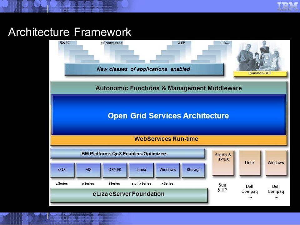 Solaris & HP/UX Linux zSeriespSeriesiSeriesz,p,i,xSeriesxSeries Sun & HP Dell Compaq...