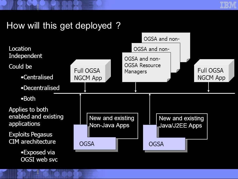 OGSA and non- OGSA Resource Managers New and existing Java/J2EE Apps New and existing Non-Java Apps How will this get deployed .