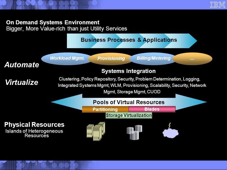 On Demand Systems Environment Bigger, More Value-rich than just Utility Services Pools of Virtual Resources Blades Partitioning Storage Virtualization Business Processes & Applications Virtualize Systems Integration Clustering, Policy Repository, Security, Problem Determination, Logging, Integrated Systems Mgmt, WLM, Provisioning, Scalability, Security, Network Mgmt, Storage Mgmt, CUOD Automate Workload Mgmt.