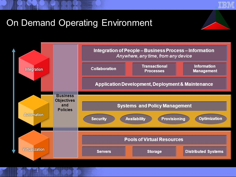 On Demand Operating Environment Business Objectives and Policies Open Standards-based Transactional Processes Application Development, Deployment & Maintenance Collaboration Information Management Integration of People – Business Process – Information Anywhere, any time, from any device AvailabilityProvisioning Optimization Systems and Policy Management Security Pools of Virtual Resources StorageServersDistributed Systems