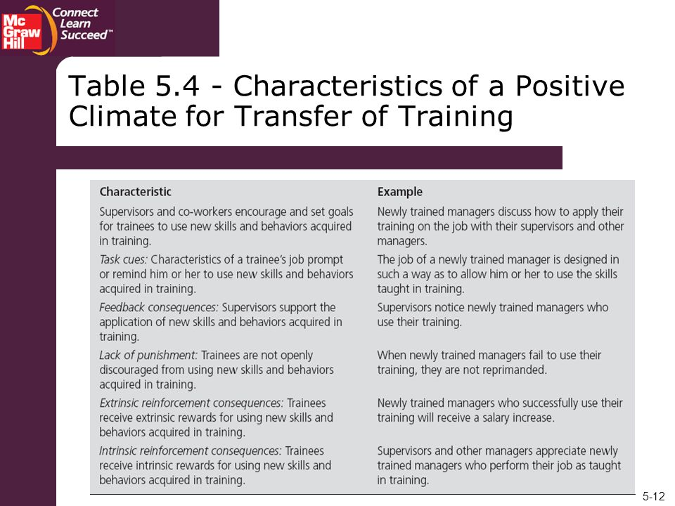 5-12 Table 5.4 - Characteristics of a Positive Climate for Transfer of Training