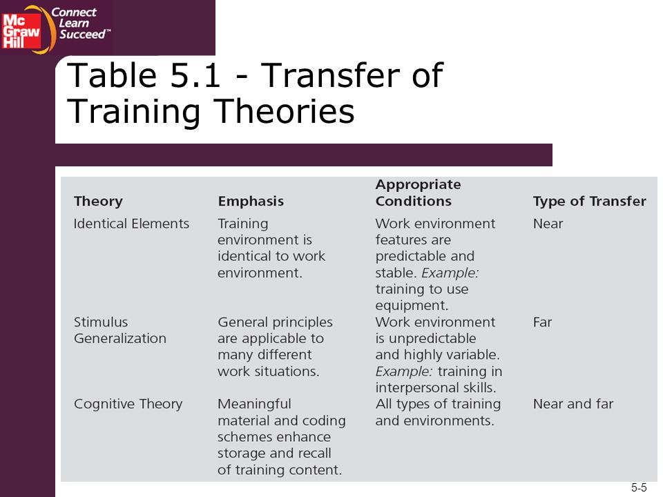 5-5 Table 5.1 - Transfer of Training Theories