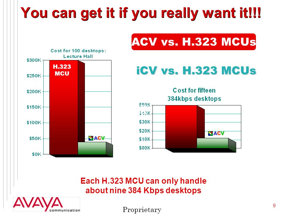 9 Proprietary H.323 MCU ACVACVACVACV H.323 MCU ACVACVACVACV Each H.323 MCU can only handle about nine 384 Kbps desktops You can get it if you really want it!!.