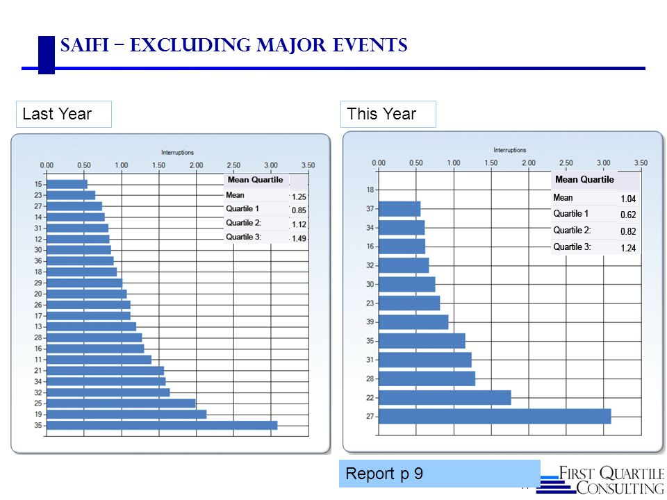 SAIFI – Excluding Major Events Last Year This Year 14 Report p 9