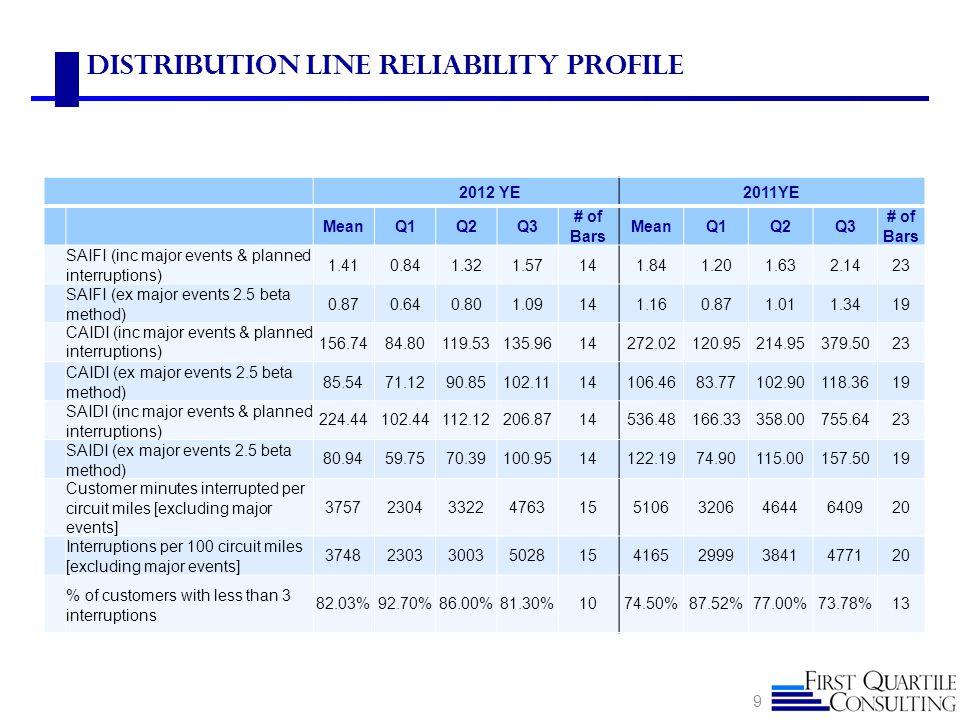 2012 YE2011YE MeanQ1Q2Q3 # of Bars MeanQ1Q2Q3 # of Bars SAIFI (inc major events & planned interruptions) 1.410.841.321.57141.841.201.632.1423 SAIFI (e