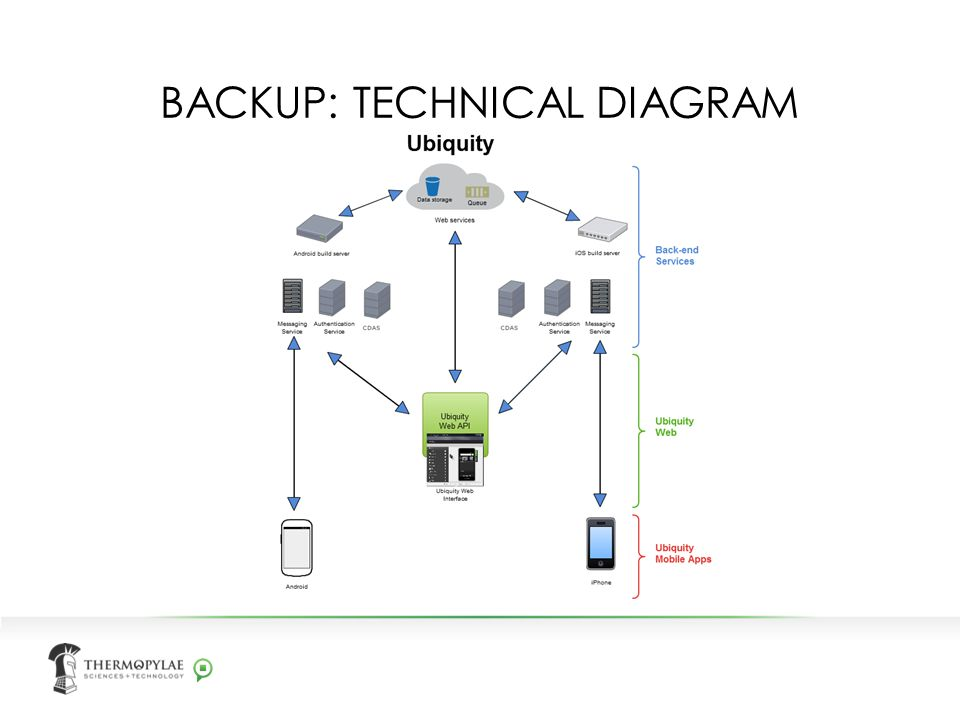 BACKUP: TECHNICAL DIAGRAM