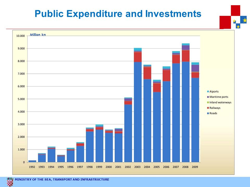 MINISTRY OF THE SEA, TRANSPORT AND INFRASTRUCTURE Public Expenditure and Investments Million kn