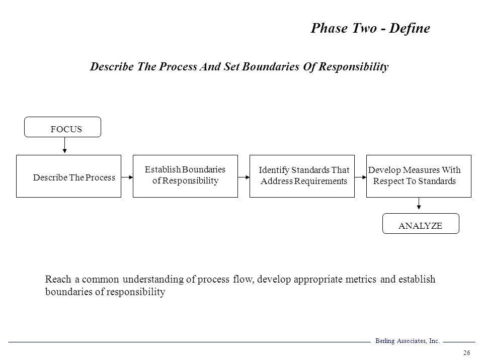 Berling Associates, Inc. 26 Describe The Process And Set Boundaries Of Responsibility Reach a common understanding of process flow, develop appropriat