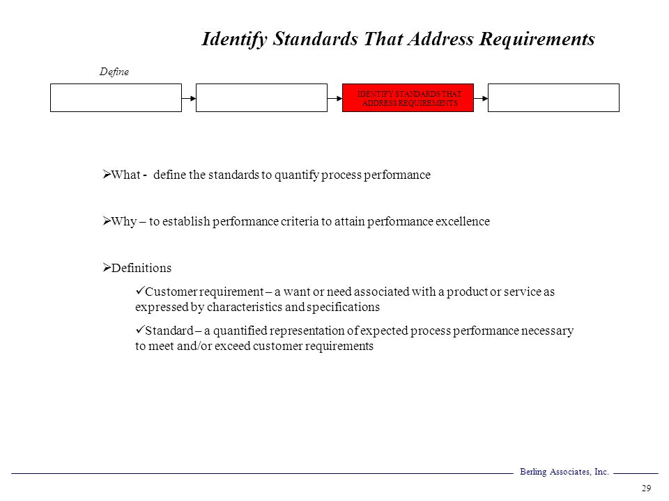 Berling Associates, Inc. 29 Identify Standards That Address Requirements What - define the standards to quantify process performance Why – to establis