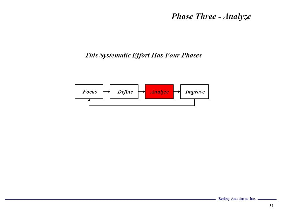 Berling Associates, Inc. 31 FocusAnalyzeDefineImprove Phase Three - Analyze This Systematic Effort Has Four Phases