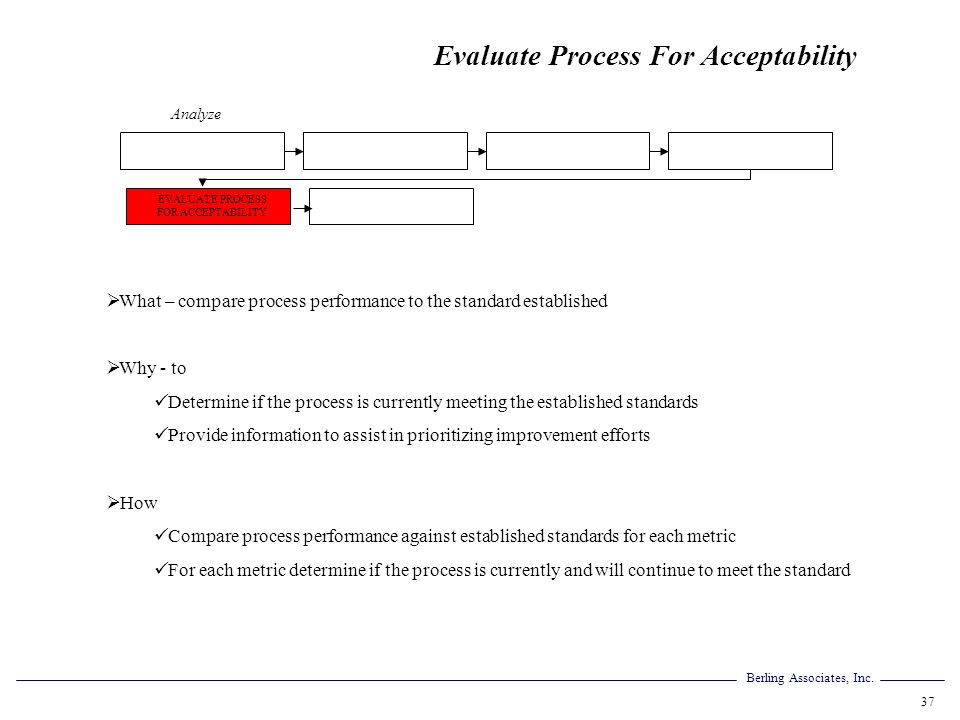 Berling Associates, Inc. 37 Evaluate Process For Acceptability What – compare process performance to the standard established Why - to Determine if th