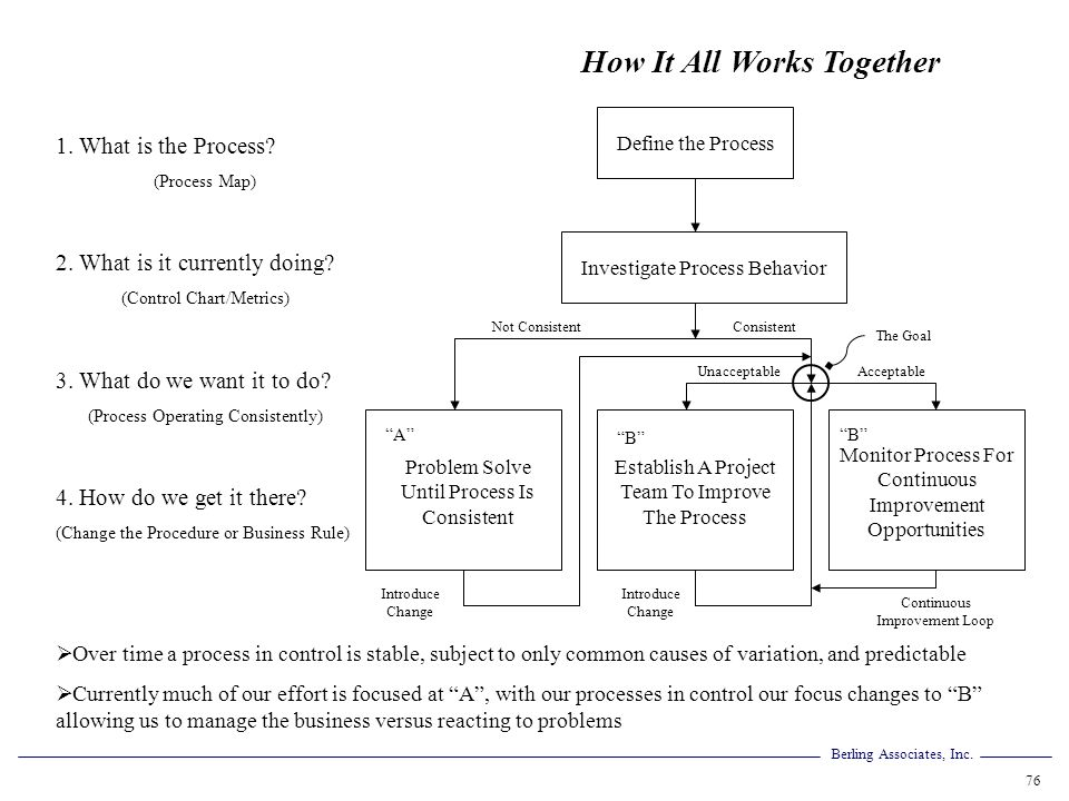 Berling Associates, Inc. 76 How It All Works Together 1. What is the Process? (Process Map) 2. What is it currently doing? (Control Chart/Metrics) 3.
