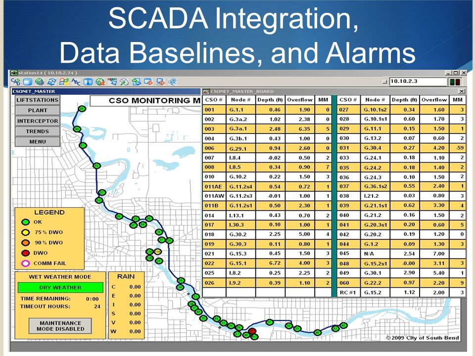 12 SCADA Integration, Data Baselines, and Alarms