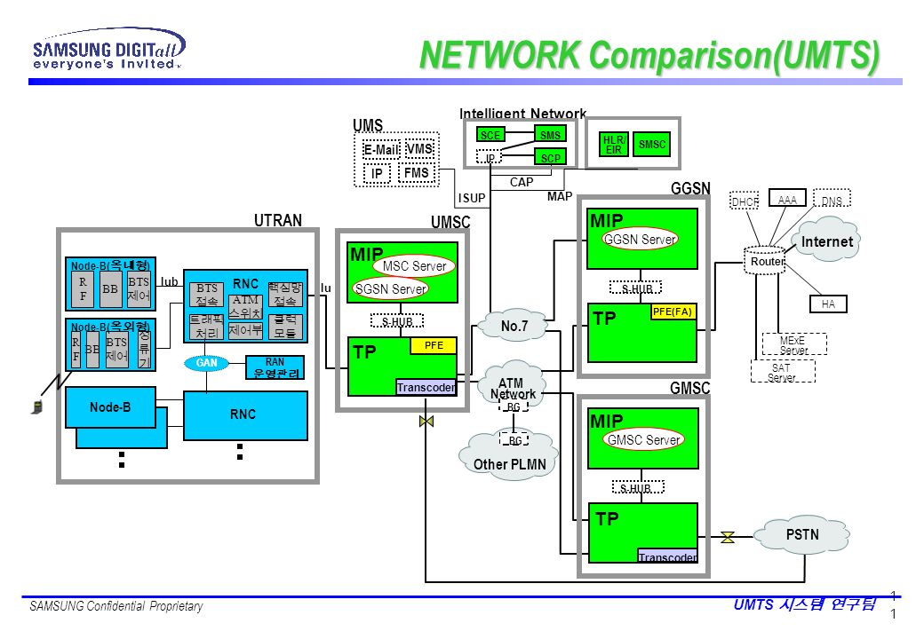 SAMSUNG Confidential Proprietary UMTS 1 NETWORK Comparison(UMTS) Other PLMN ATM Network BG MAP ISUP CAP Intelligent Network SCESMS IPSCP SMSC HLR/ EIR