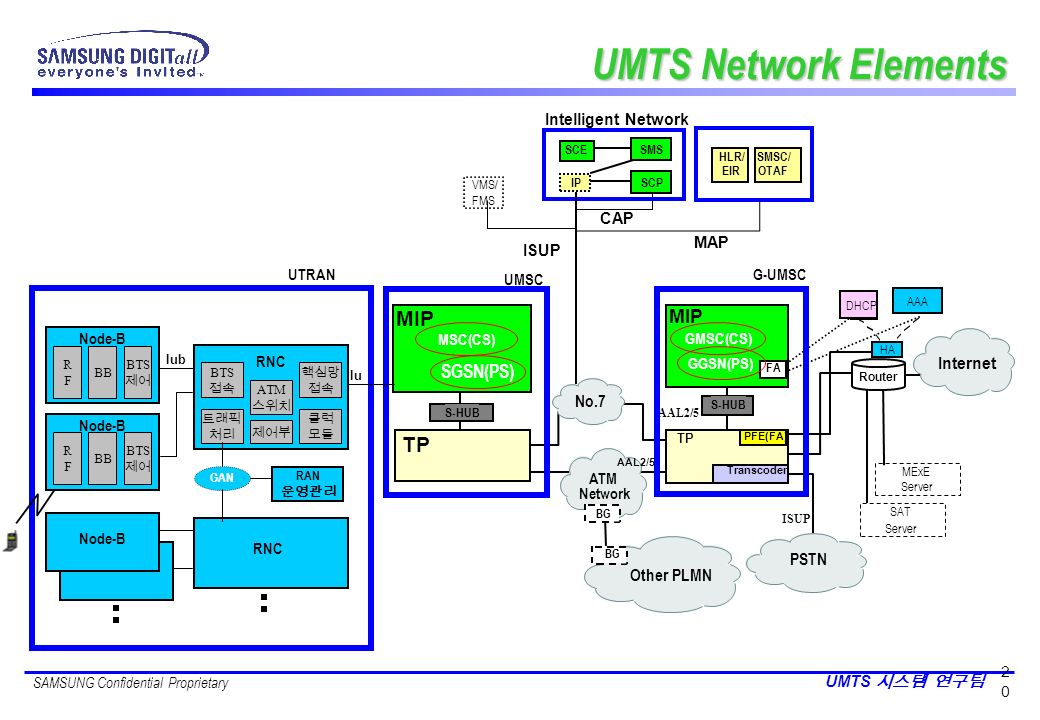 SAMSUNG Confidential Proprietary UMTS 2020 ISUP IP Other PLMN ATM Network AAL2/5 Internet BG MExE Server SAT Server No.7 Router PSTN HA MAP ISUP CAP I