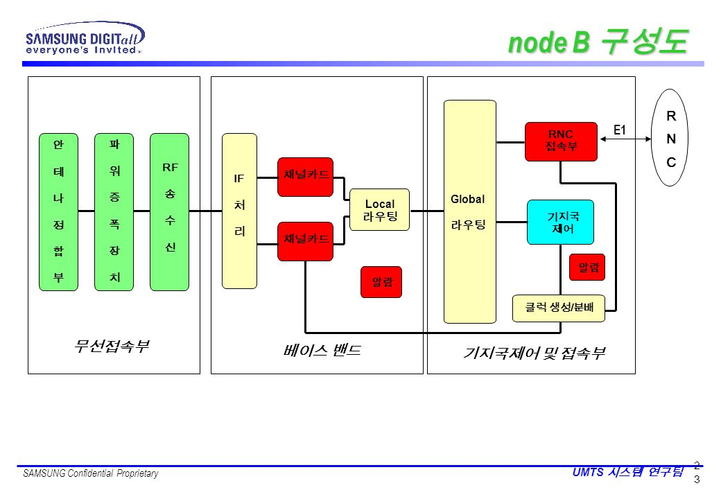 SAMSUNG Confidential Proprietary UMTS 2323 RF IF Global RNC / Local RNCRNC E1 node B node B