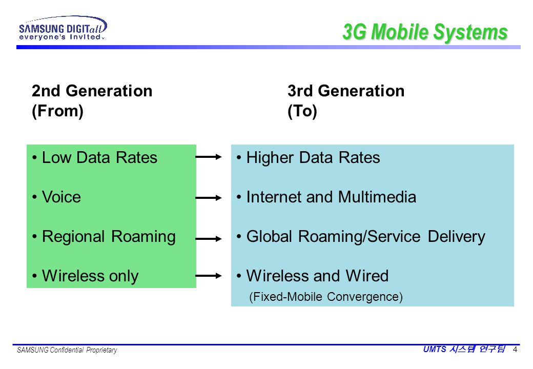 SAMSUNG Confidential Proprietary UMTS 4 3G Mobile Systems 2nd Generation 3rd Generation (From) (To) Low Data Rates Voice Regional Roaming Wireless onl