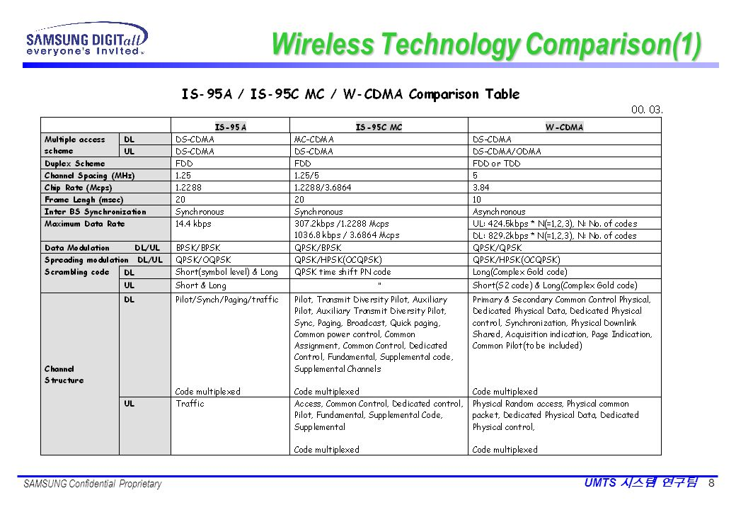 SAMSUNG Confidential Proprietary UMTS 8 Wireless Technology Comparison(1)