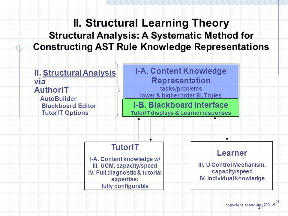 14 II. Structural Learning Theory Structural Analysis: A Systematic Method for Constructing AST Rule Knowledge Representations I-A. Content Knowledge