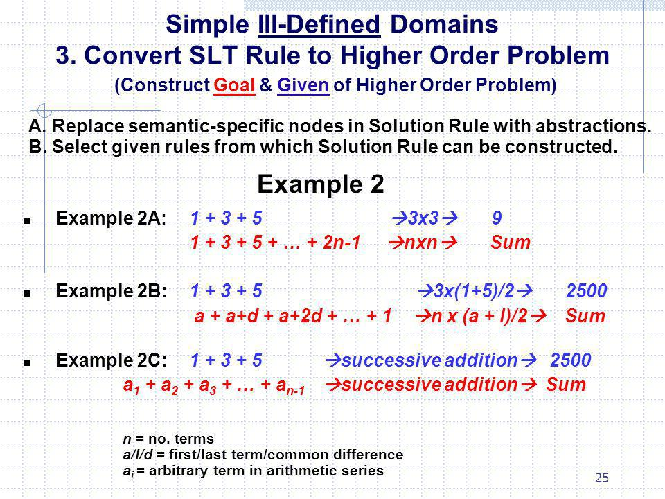 25 Simple Ill-Defined Domains 3. Convert SLT Rule to Higher Order Problem (Construct Goal & Given of Higher Order Problem) A. Replace semantic-specifi