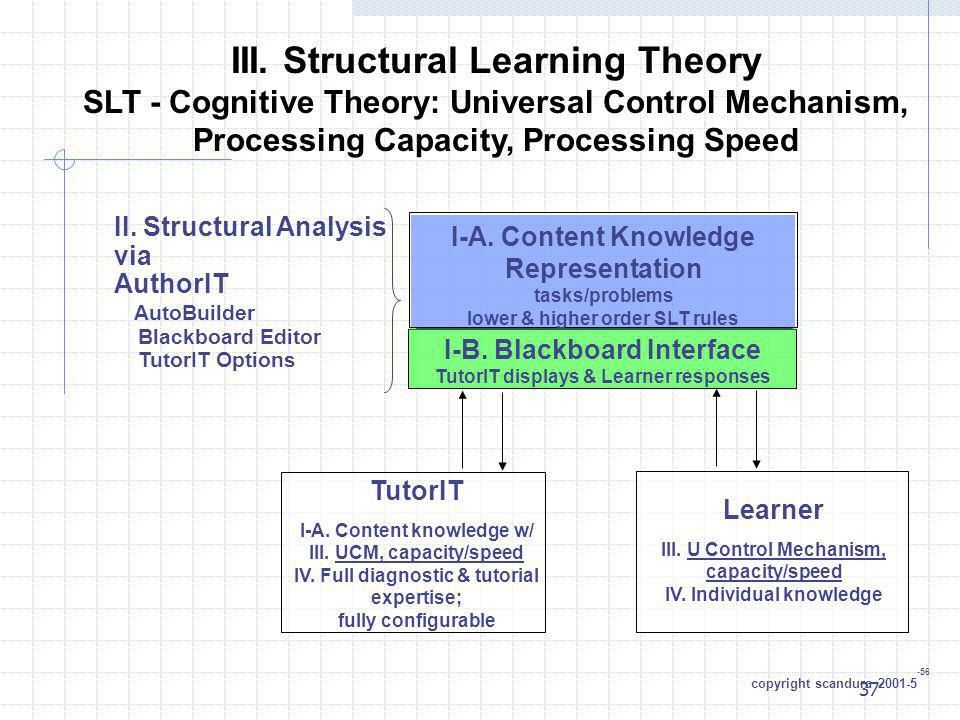 37 III. Structural Learning Theory SLT - Cognitive Theory: Universal Control Mechanism, Processing Capacity, Processing Speed I-A. Content Knowledge R